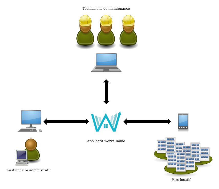Schéma de fonctionnement de Works Immo
